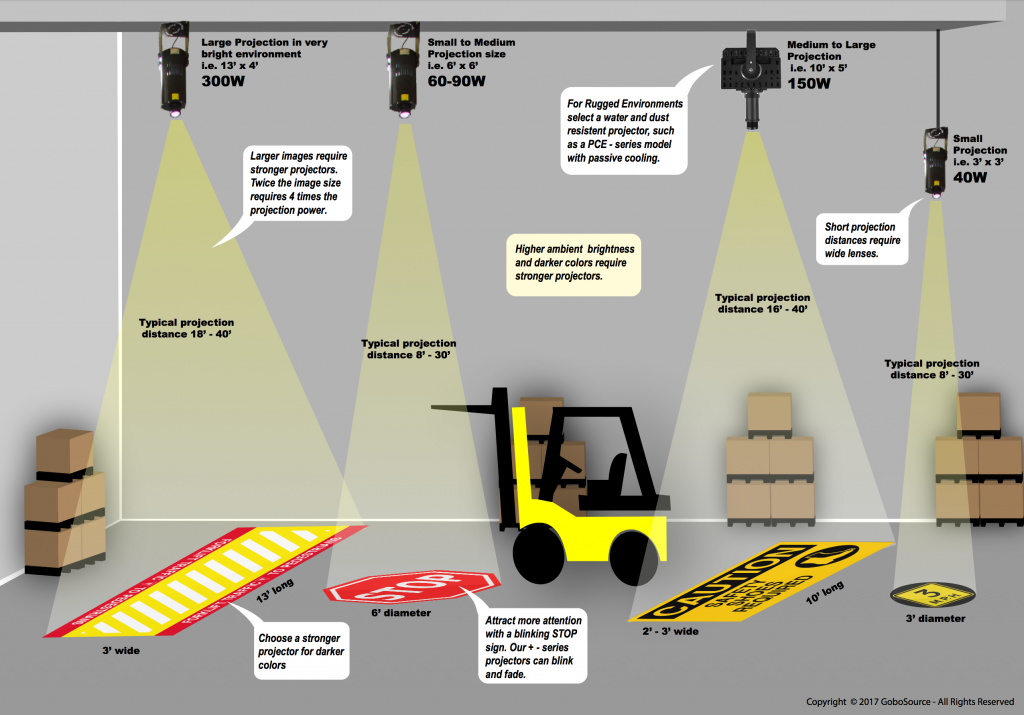 Projected safety signage infographic