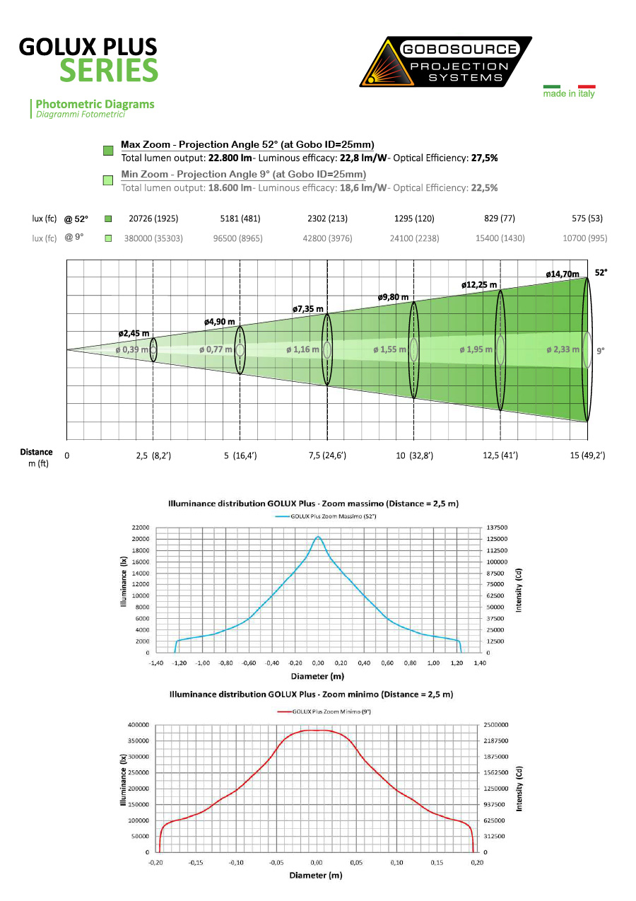 Golux Plus large Scale Outdoor Gobo Projector Photometrics.
